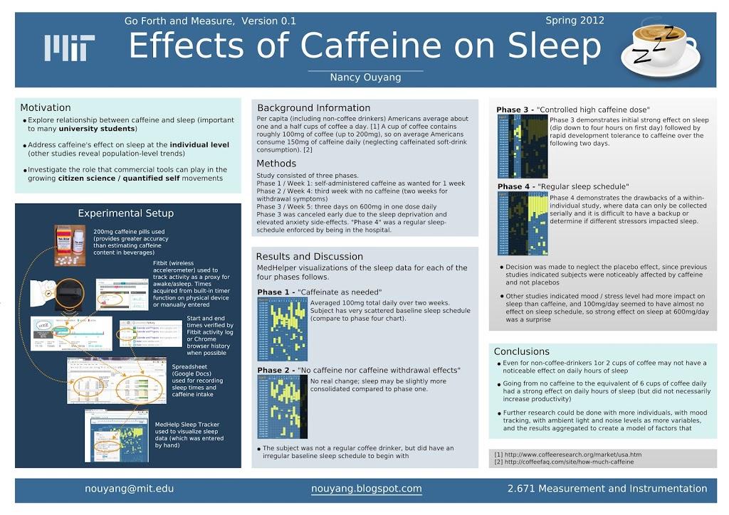 caffeine s impact on sleep inkscape a0 scientific poster. Black Bedroom Furniture Sets. Home Design Ideas