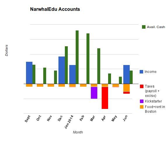 narwhaledu_budget